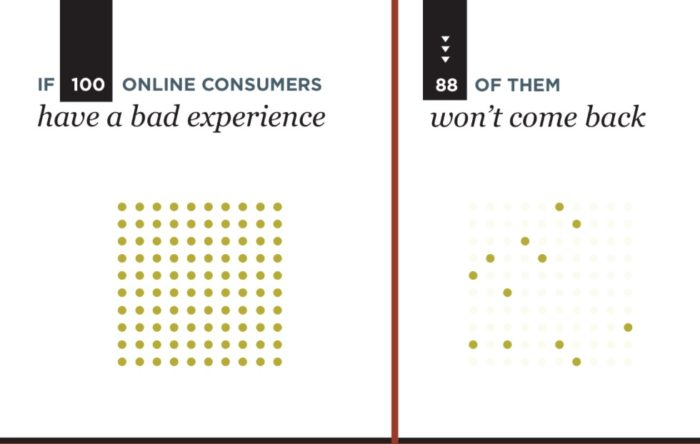 10 stats that demonstrate the ROI of UX Usability Matters