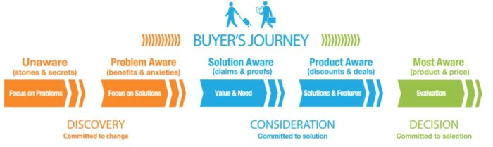 Buyers Journey Stages png 1 170 346 pixels
