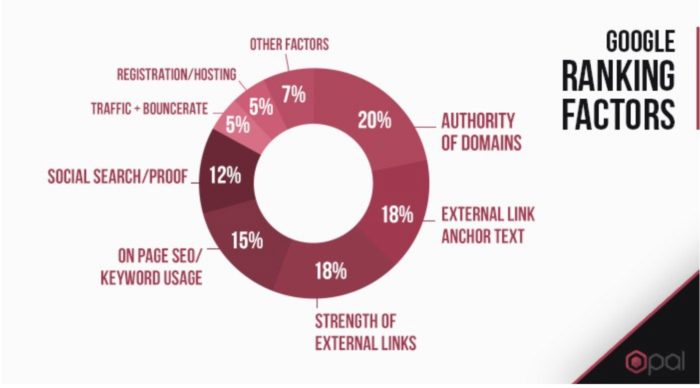 The importance of Google Ranking Factors Wpopal